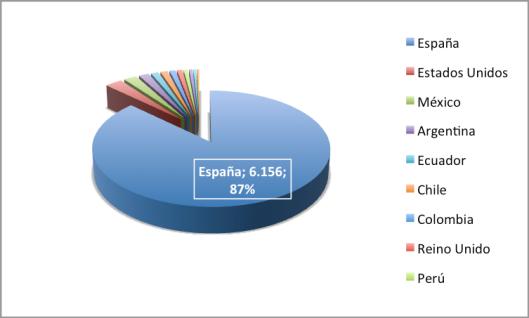 Representación de los lectores durante el año 2014. Desde los más de 6.000 en España, hasta el lector de Singapur