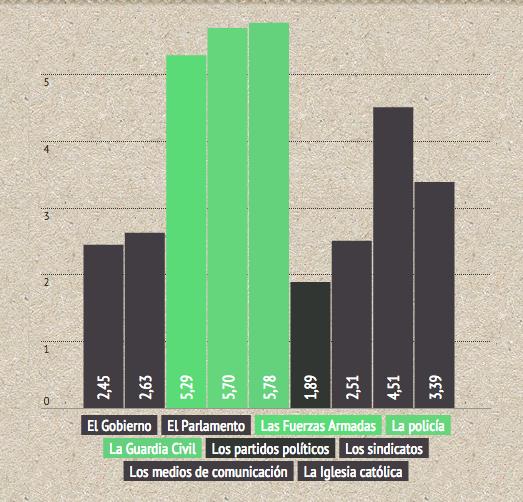 Instituciones mejor valoradas por la población. Datos del CIS de abril de 2014
