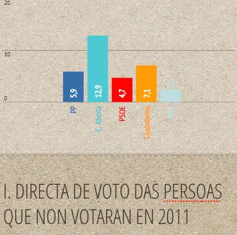 Intención directa de voto das persoas que non votaron nas municipais de 2011    Fonte: CIS Abril 2015