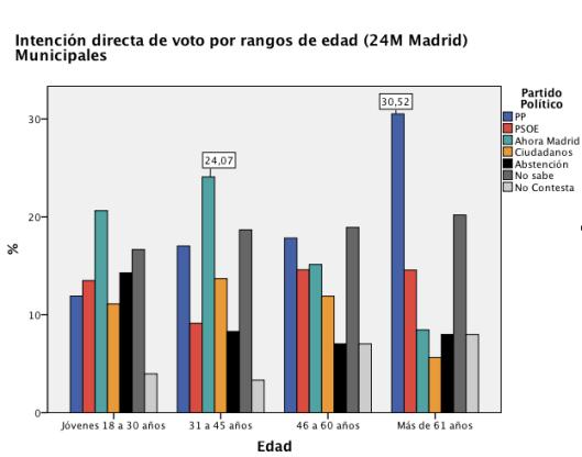 Fuente: Preelectoral CIS Abril 2015